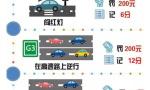 交通违法处罚细则