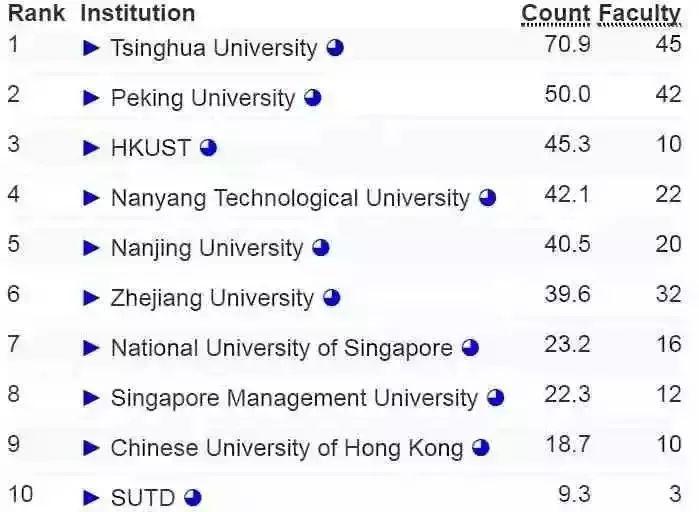 捕鱼电子游戏网址:全球大学AI排名发布,中国高校抢眼:清华13名北大30名