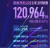 吉利汽车3月销量超12万辆,一季度销量同比增长39%