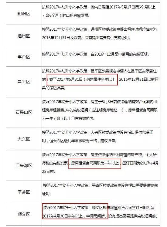 北京市各城区房屋租赁要求举例