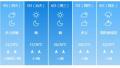 济南下周最高温飙升至37℃!周末或有降雨解暑