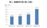1-7月南京新增就业人数破30万大关!超21万大学生留在南京