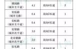 再进一步!上海智能网联汽车开放测试道路扩至37.2公里