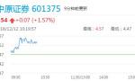 周三早盘券商股集体大涨 中原证券等涨逾1%
