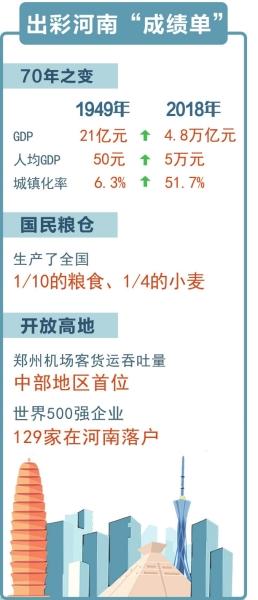 小康gdp_31省市区GDP 广东省2018年将率先建成小康社会