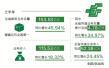 上半年河南快递业务 4.78亿件 同比增幅全国第一
