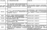 国家文物局公布北京十三陵被盗文物案等处理情况