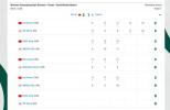 中国女乒3比1战胜日本队 连续第四次捧起考比伦杯