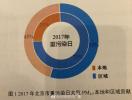 北京PM2.5最大来源确定!本地排放占三分之二