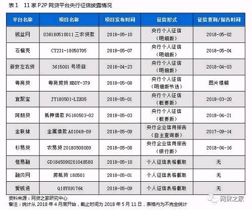 400余家P2P平台央行征信披露分析:不足10家合格(名单)