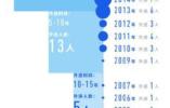 精准定位!中国再曝50名外逃人员藏匿线索 近一半或藏身美国