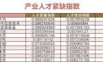 """济南市人社部门发布十大重点产业""""高精尖缺""""人才需求分析报告"""