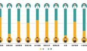 京東大數據看寵物消費特色:更多未婚人群愛養寵 女性更關注寵物顏值