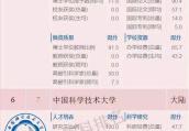 2018中国大学百强榜发布!江苏9所名校上榜!有你母校吗?