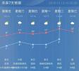 明日阳光依旧在线,气温升至两位数!然而双休日又要下雨