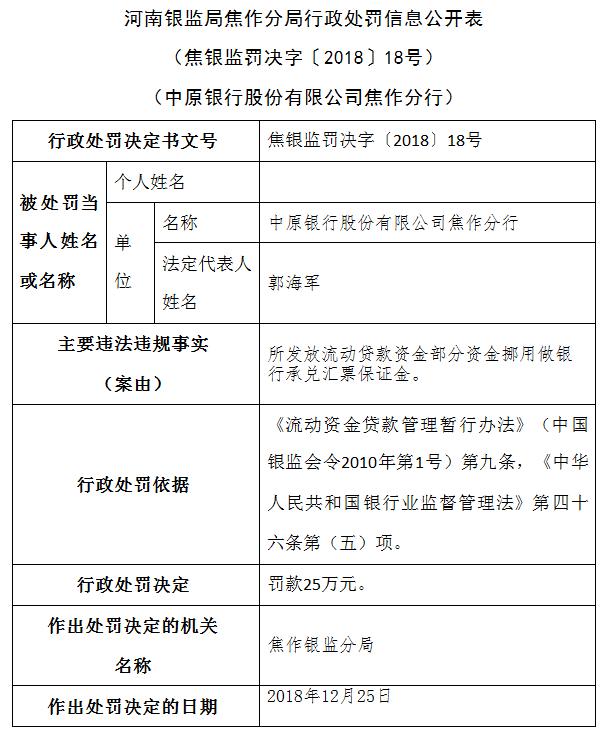 中原银行焦作分行三宗被罚款20万:延时支付吸存