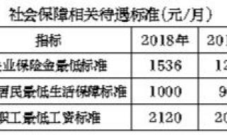 北京去年人均可支配收入超过6.2万元