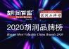 2020胡润品牌榜发布 片仔癀位居医疗健康榜首